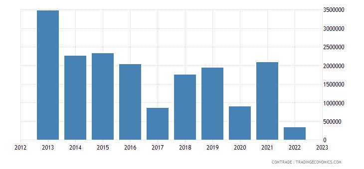 bulgaria exports liberia