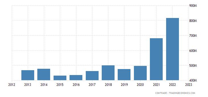 bulgaria exports macedonia
