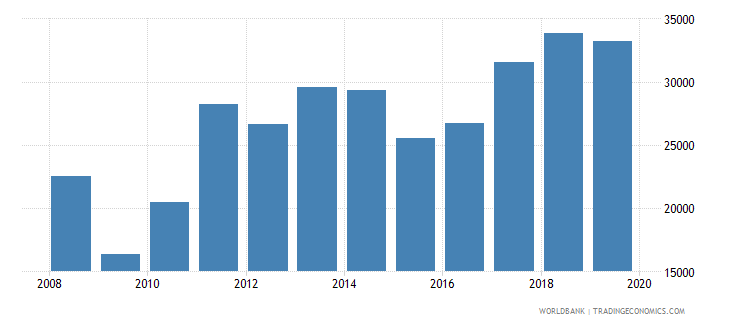 bulgaria exports merchandise customs current us$ millions seas adj  wb data