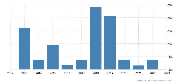 bulgaria exports montenegro