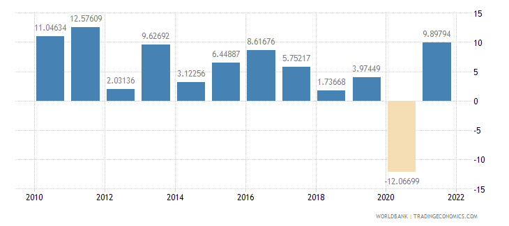bulgaria exports of goods and services annual percent growth wb data