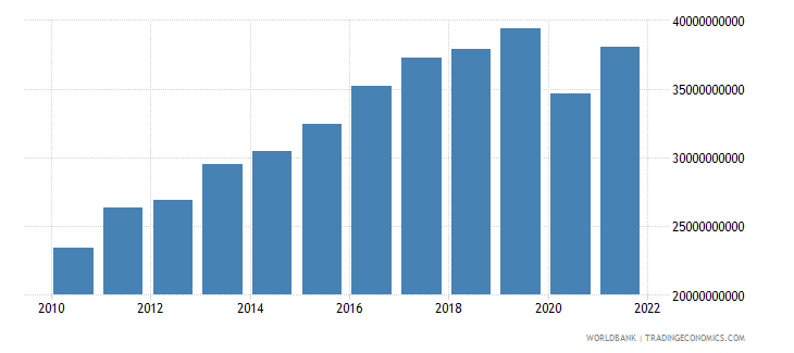 bulgaria exports of goods and services constant 2000 us dollar wb data