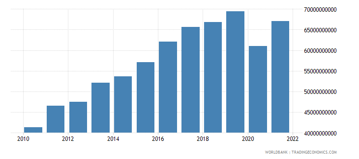 bulgaria exports of goods and services constant lcu wb data