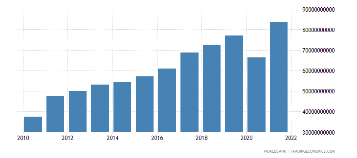 bulgaria exports of goods and services current lcu wb data