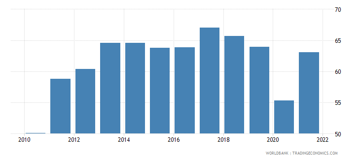 bulgaria exports of goods and services percent of gdp wb data
