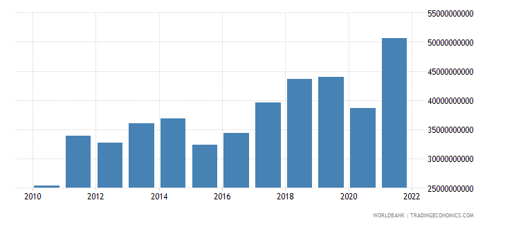 bulgaria exports of goods and services us dollar wb data