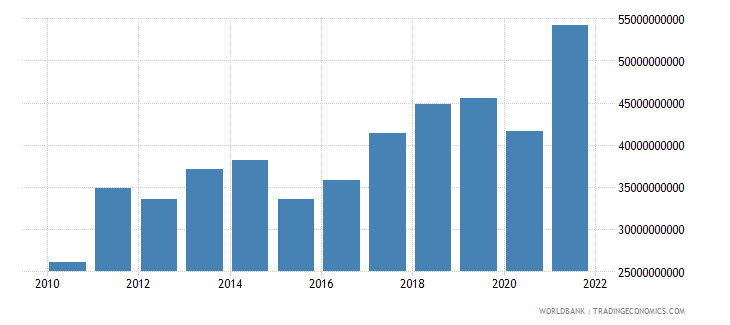 bulgaria exports of goods services and income bop us dollar wb data
