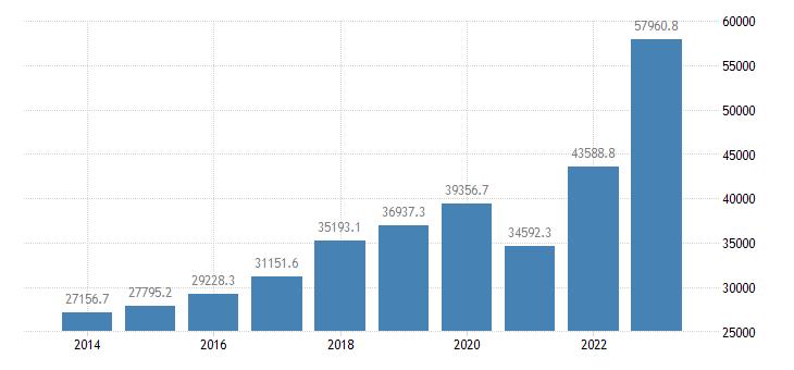 bulgaria exports of goods services eurostat data