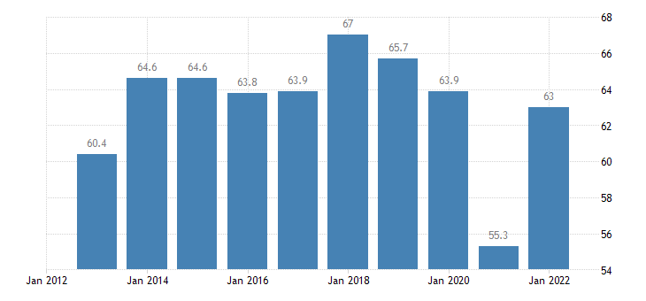 bulgaria exports of goods services in percent of gdp eurostat data
