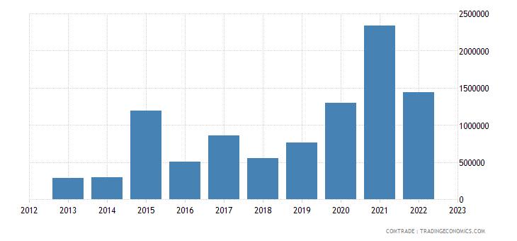 bulgaria exports palestine