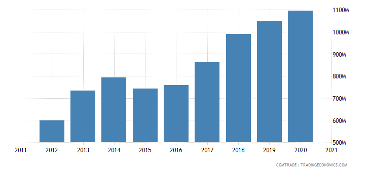 bulgaria exports plastics