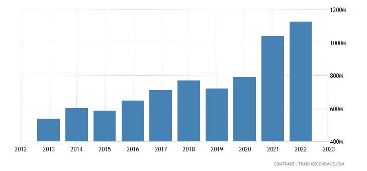 bulgaria exports poland
