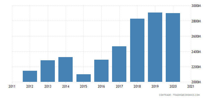 bulgaria exports romania