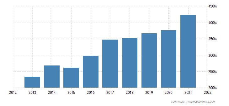 bulgaria exports rubbers