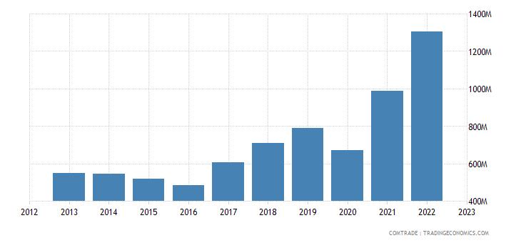 bulgaria exports serbia