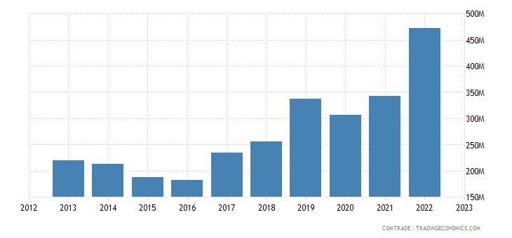 bulgaria exports slovakia