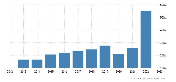 bulgaria exports slovenia