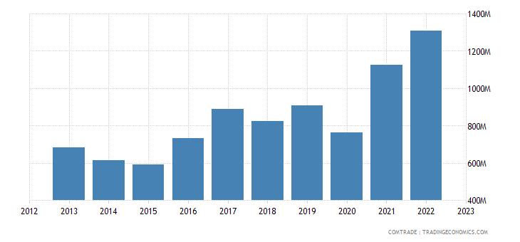 bulgaria exports spain