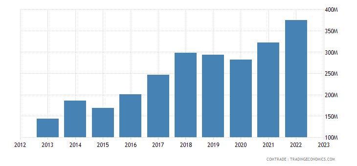 bulgaria exports sweden