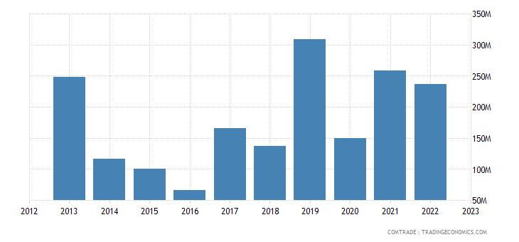 bulgaria exports tunisia