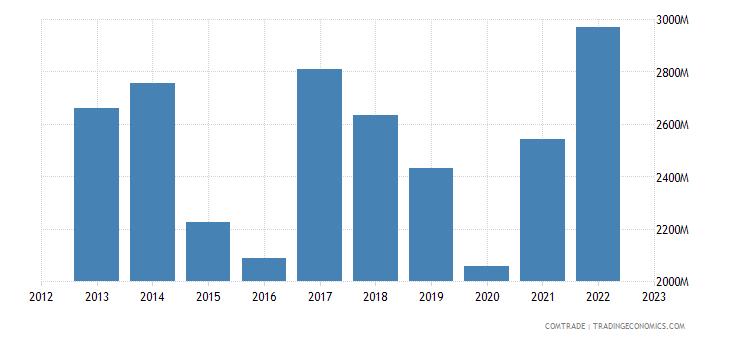 bulgaria exports turkey