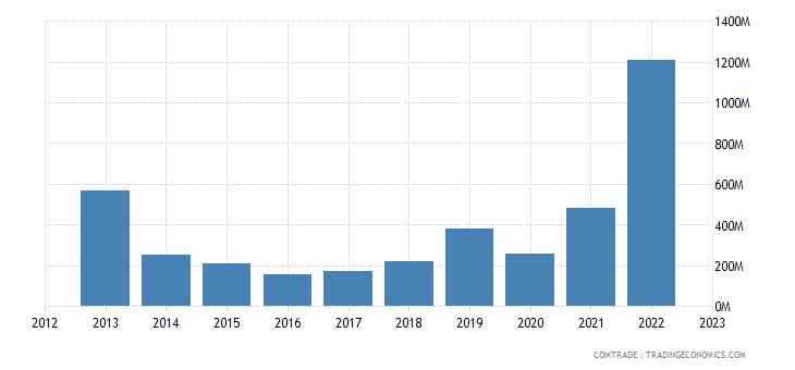 bulgaria exports ukraine