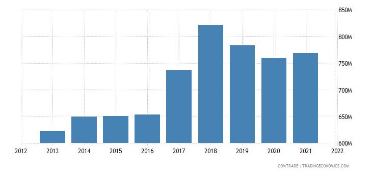 bulgaria exports united kingdom