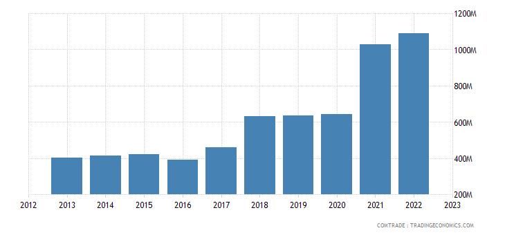 bulgaria exports united states