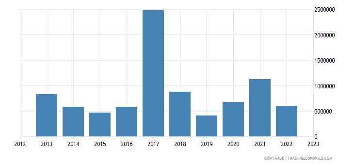 bulgaria exports zimbabwe