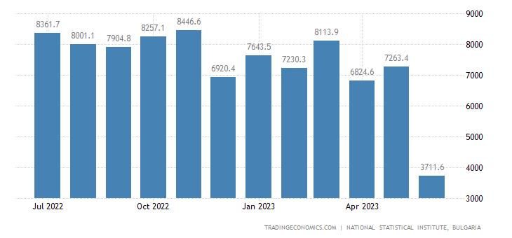 Bulgaria Exports