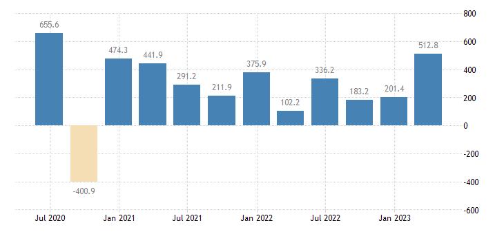 bulgaria external balance of goods services current prices eurostat data