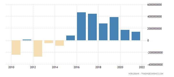 bulgaria external balance on goods and services current lcu wb data