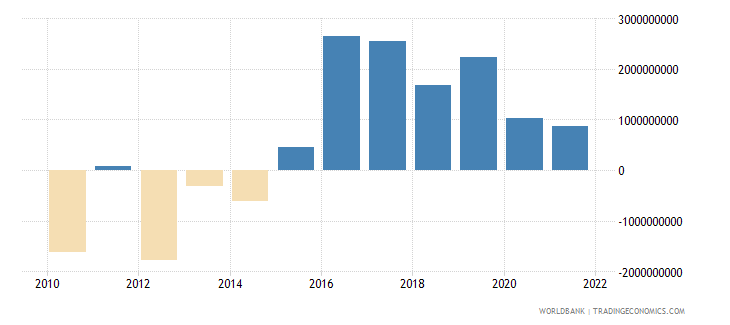 bulgaria external balance on goods and services us dollar wb data