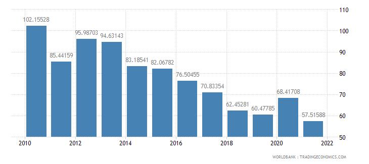 bulgaria external debt stocks percent of gni wb data