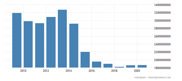 bulgaria external debt stocks private nonguaranteed png dod us dollar wb data