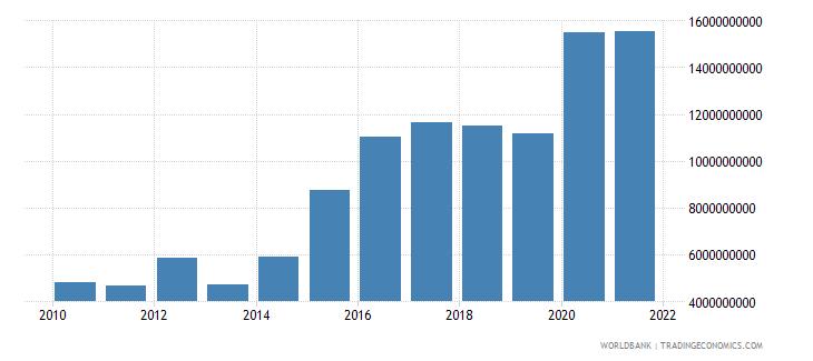 bulgaria external debt stocks public and publicly guaranteed ppg dod us dollar wb data