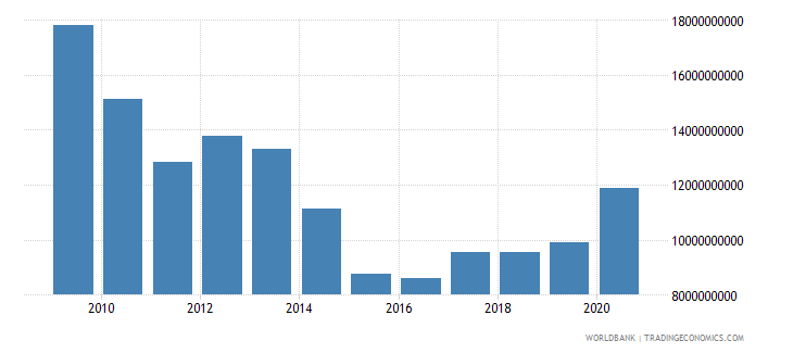 bulgaria external debt stocks short term dod us dollar wb data