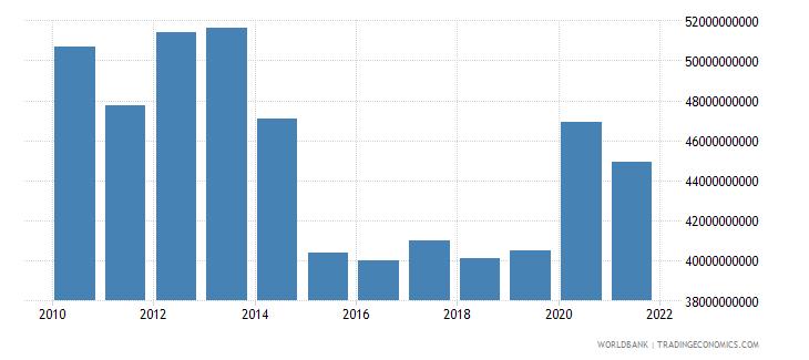 bulgaria external debt stocks total dod us dollar wb data