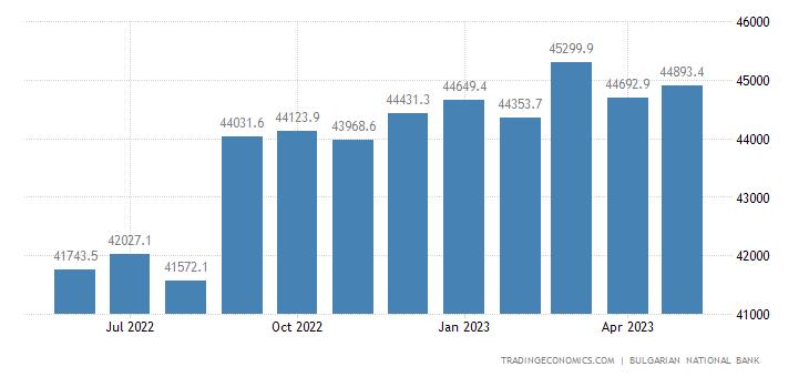 Bulgaria Total Gross External Debt