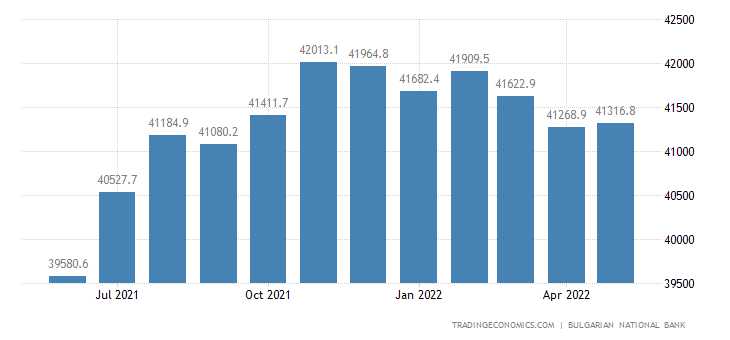 Bulgaria Total Gross External Debt