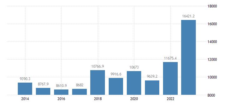bulgaria extra eu trade exports eurostat data