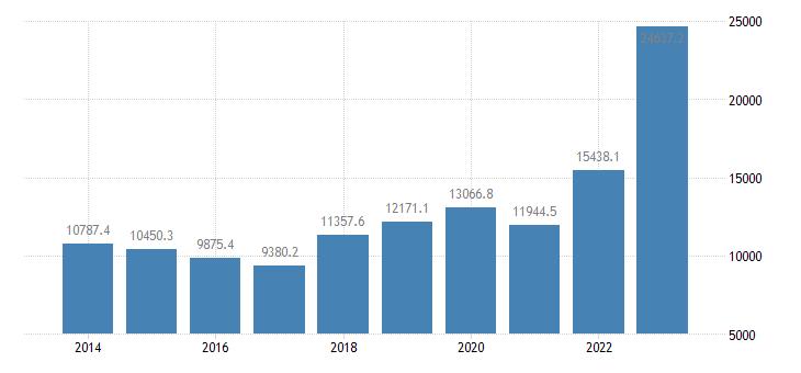 bulgaria extra eu trade imports eurostat data