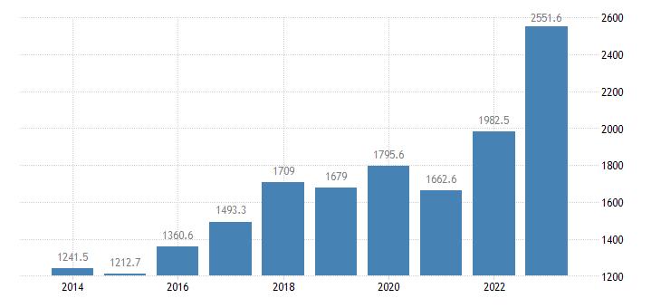 bulgaria extra eu trade of machinery transport equipment sitc 7 exports eurostat data