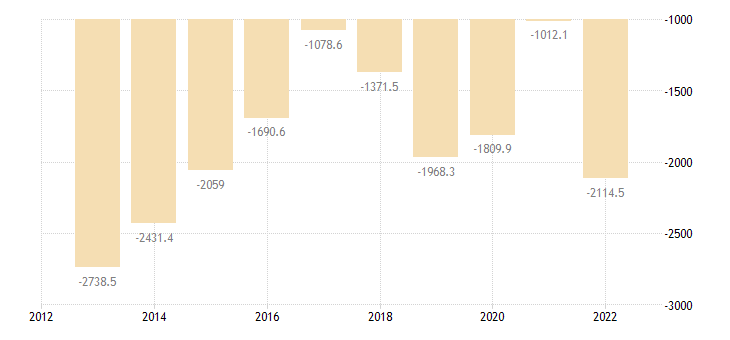 bulgaria extra eu trade of mineral fuels lubricants related materials sitc 3 trade balance eurostat data