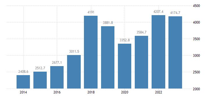 bulgaria extra eu trade of other manufactured goods sitc 68 exports eurostat data