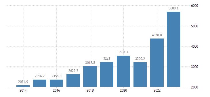 bulgaria extra eu trade of other manufactured goods sitc 68 imports eurostat data