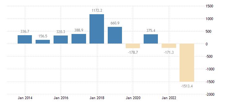 bulgaria extra eu trade of other manufactured goods sitc 68 trade balance eurostat data