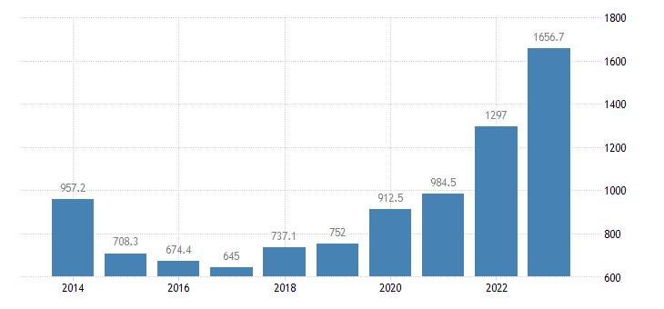 bulgaria extra eu trade of raw materials sitc 24 exports eurostat data