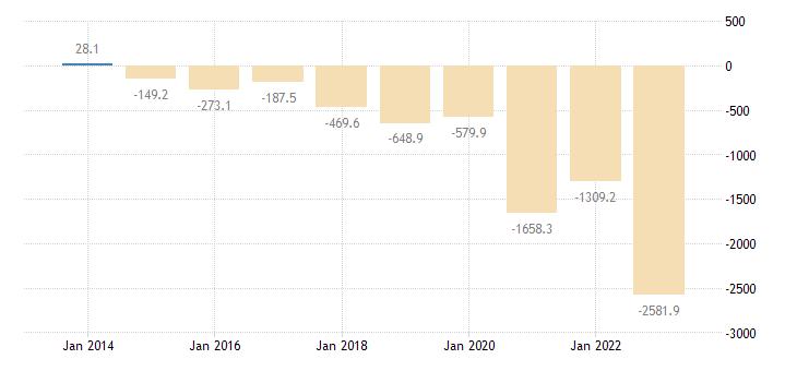 bulgaria extra eu trade of raw materials sitc 24 trade balance eurostat data