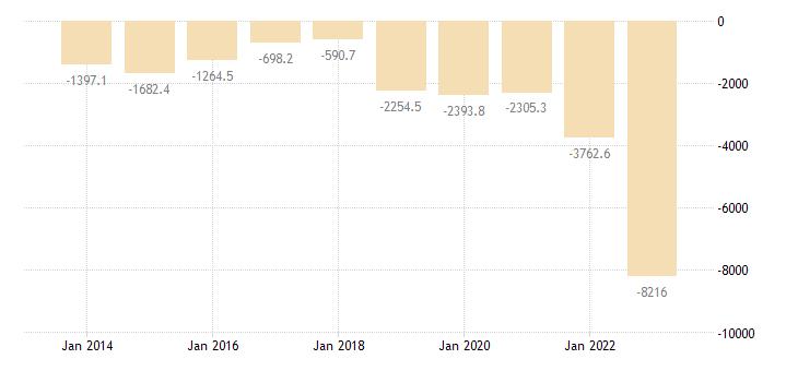 bulgaria extra eu trade trade balance eurostat data